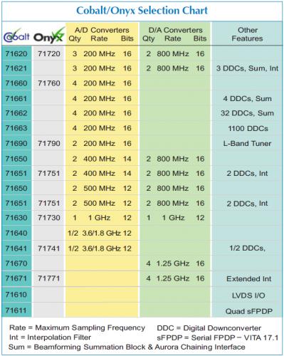 fpga board virtex 7 - Onyx selection chart