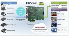 carte acquisition pcie hdmi adlink - PCIe HDV62 Infography