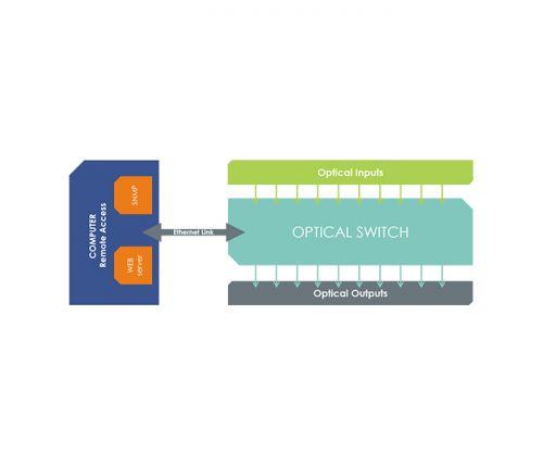 switch arinc 818 - Schema SPIDER ARINC 10X10