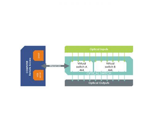 switch arinc 818 - Schema SPIDER ARINC 4X4 6X6