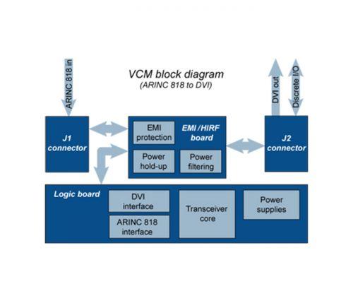 convertisseur arinc 818 durci - vcm block